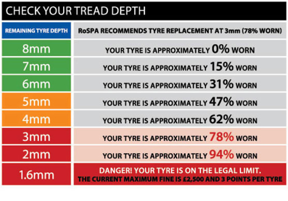 Check Your Tread Depth